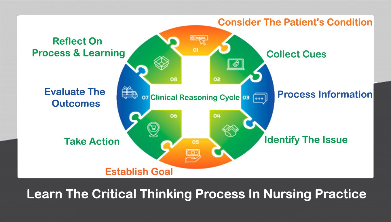 Clinical Reasoning Cycle: Learn The Critical Thinking Process In Nursing Practice
