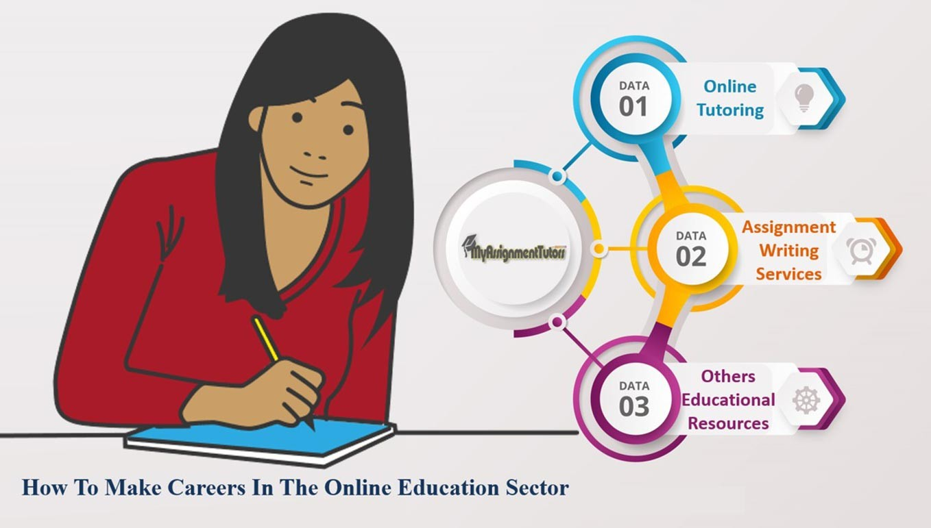 How To Make Careers In The Online Education Sector