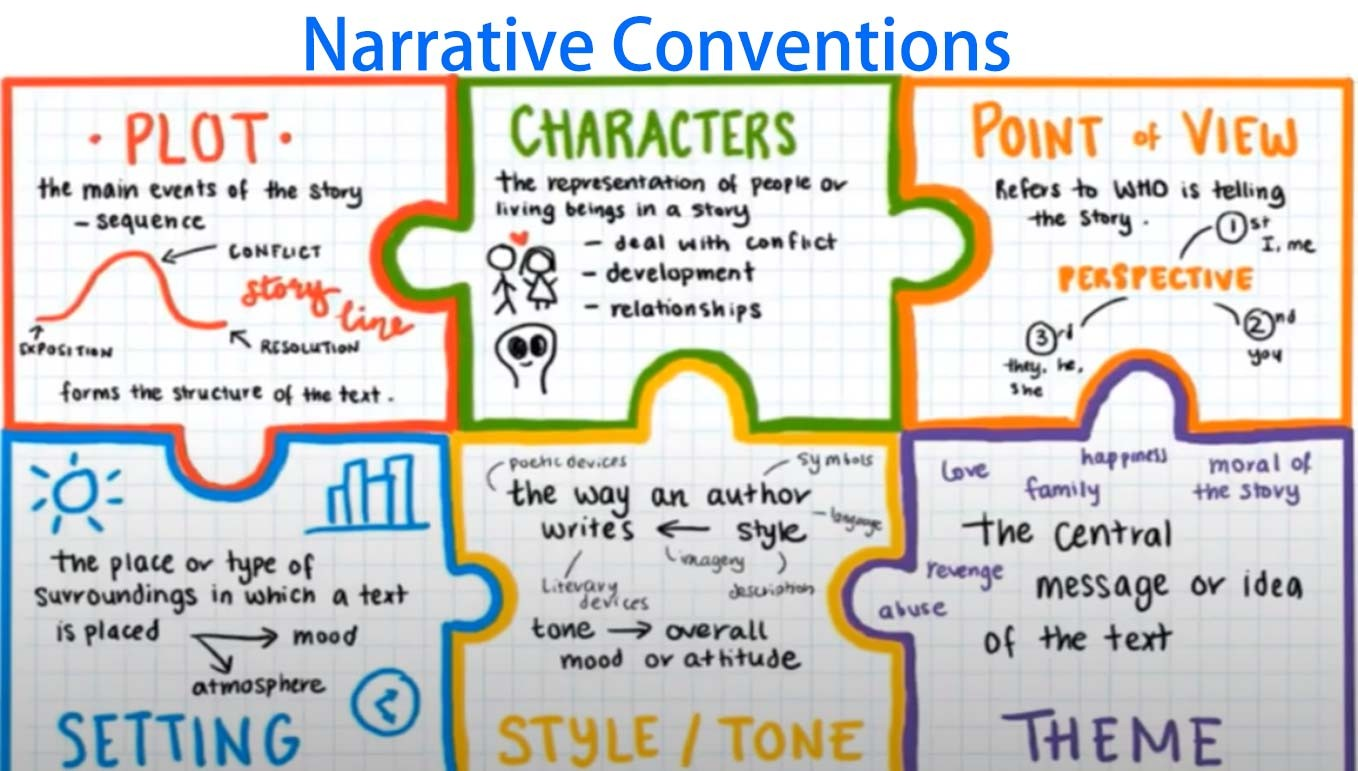 Narrative Conventions Types and Uses in Short Story
